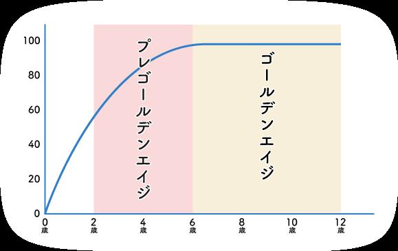 プレゴールデンエイジからゴールデンエイジに切り替わるグラフ