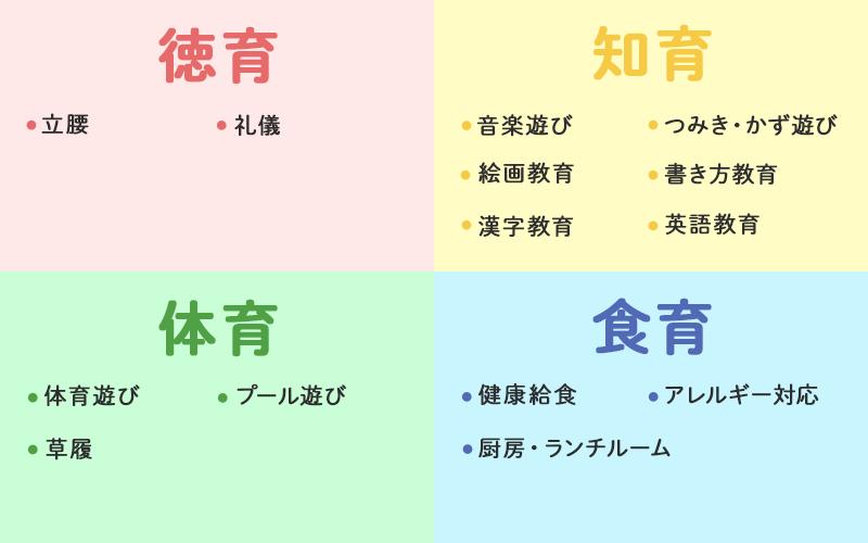 4つの教育